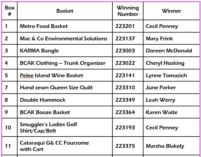Pink Basket Winners.png