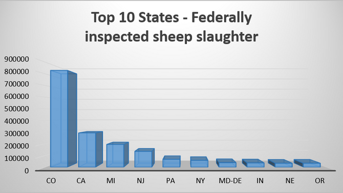 US Sheep & Goat Slaughter