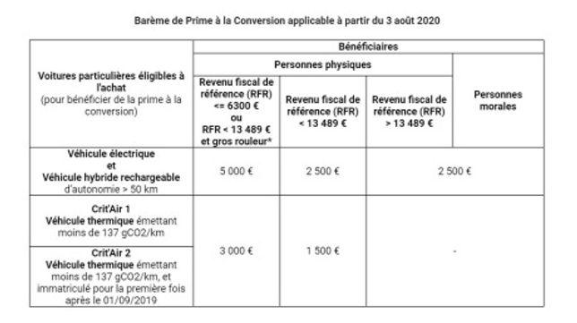 txt_prime-conversion-3-aout-2020redimens