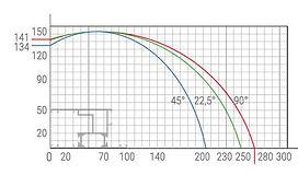 METEOR II 420 Cutting Diagram