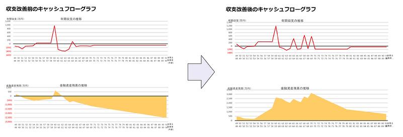 老後グラフ.png