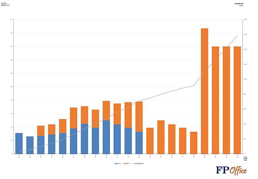 教育資金グラフ.png
