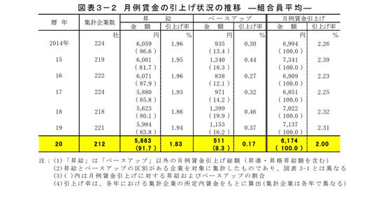 月例賃金の引上げ状況の推移