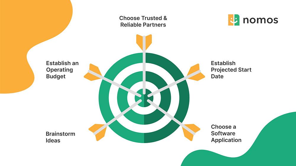 Steps of Timebank Creation
