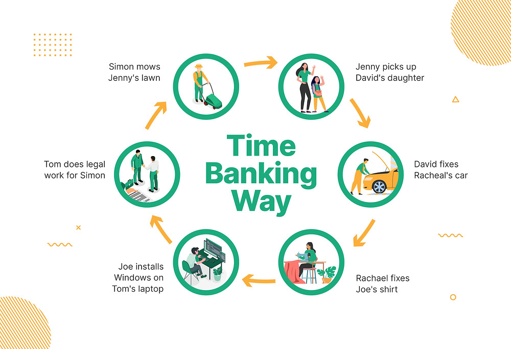 Time Banking Way Infographic