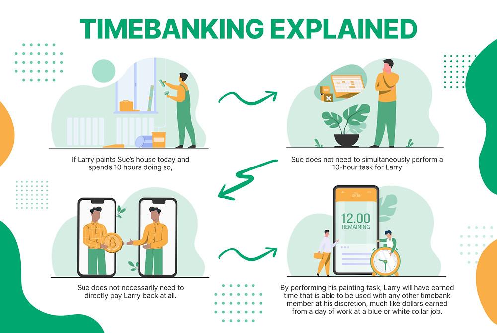 Timebanking Explained Infographic