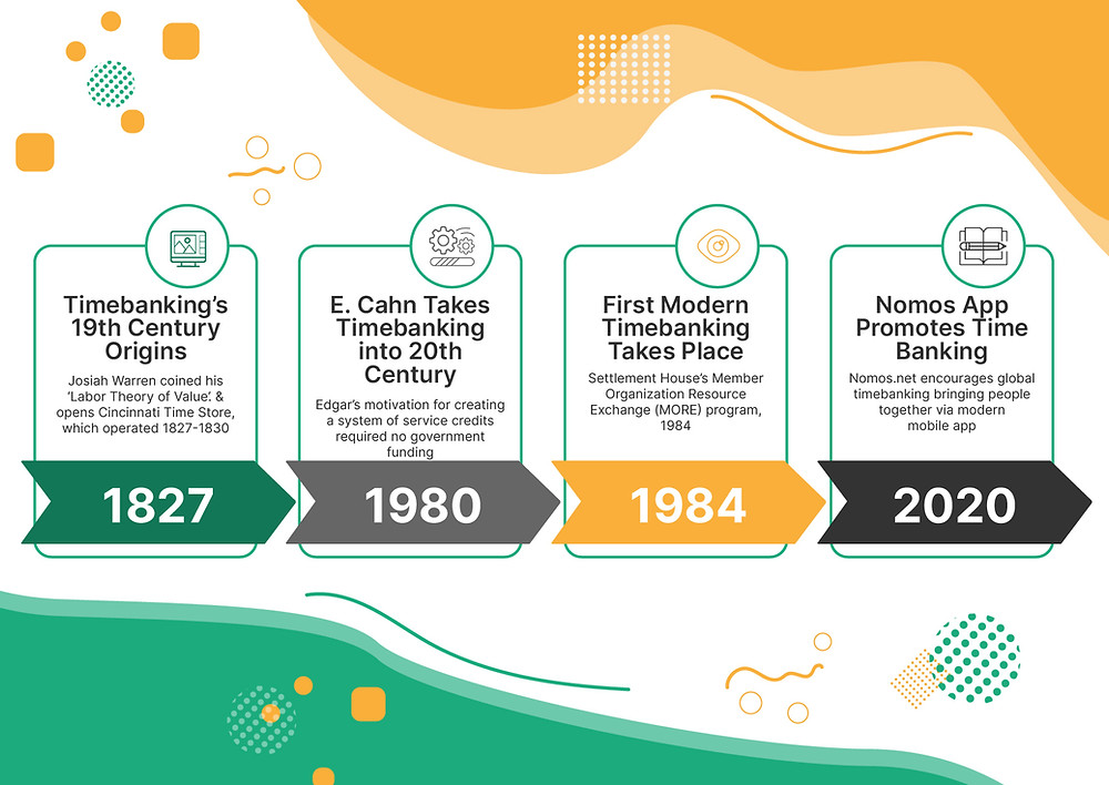 history of timebanking