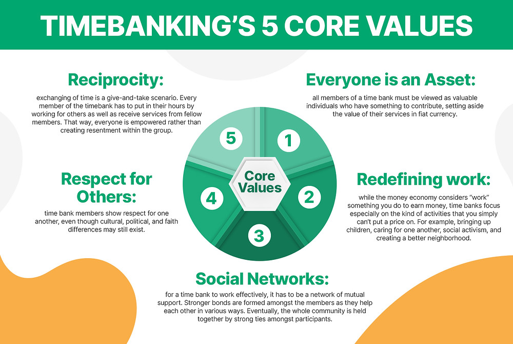 TimeBanking's 5 core values Infographic