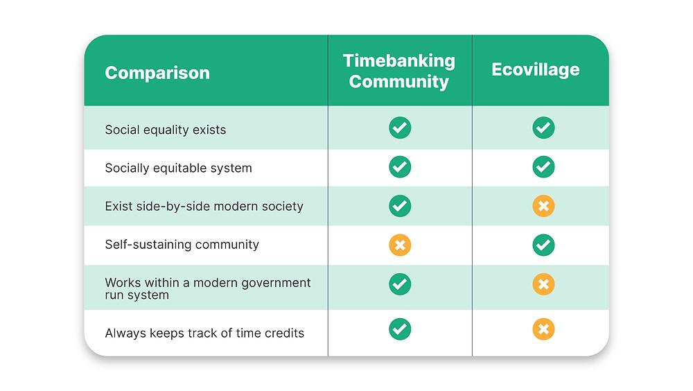Timebank and Ecovillage comparison inforgraphic