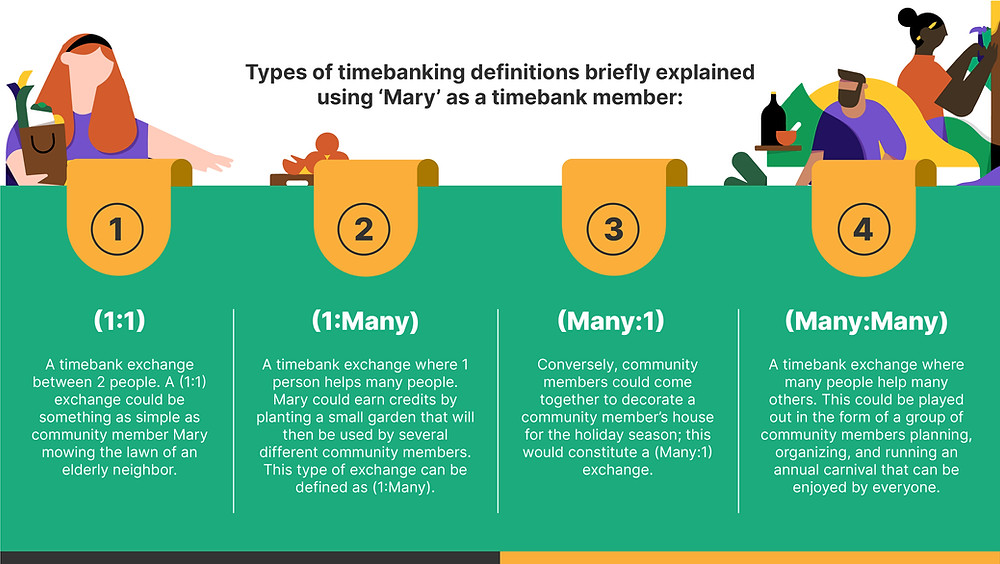 type of timebanking definitions infographic