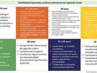 Desenvolvimento da Cognição Social no TEA (parte 1)