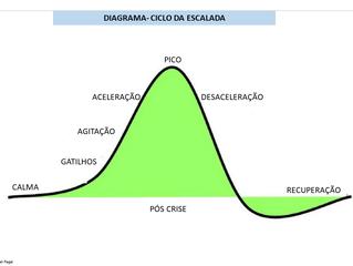 """Como atuar no """"Ciclo dos Colapsos"""": etapa Gatilho (Seja Proativo)"""
