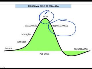 """Como atuar no """"Ciclo dos Colapsos"""": etapa PICO e Aceleração"""