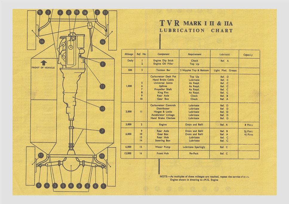 Grantura Lubrication Chart 2.jpg