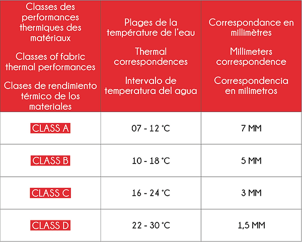 Performances thermiques combinaisons.png