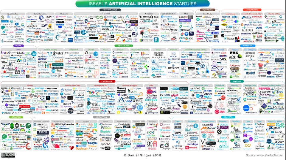 The AI Landscape in Israel (DANIEL SINGER)