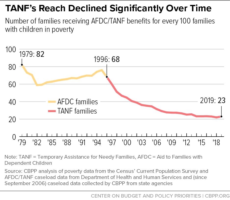 Welfare Rate in America