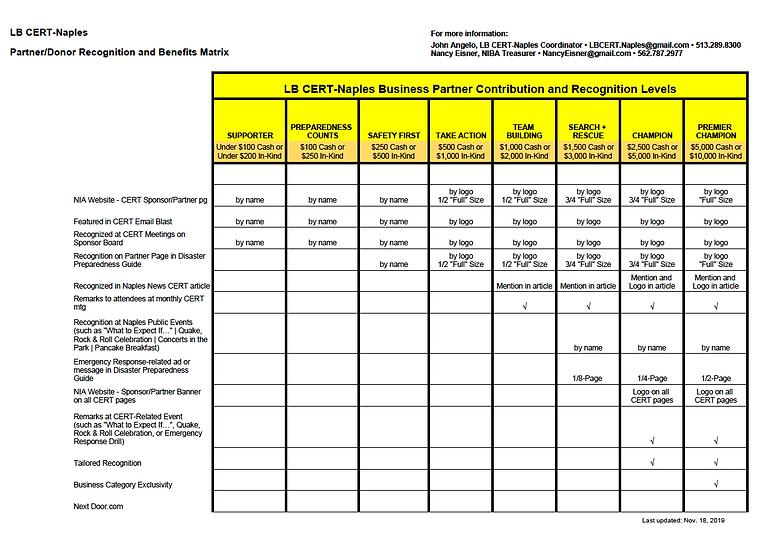 LB CERT-Naples Partner_Sponsor Matrix.pn