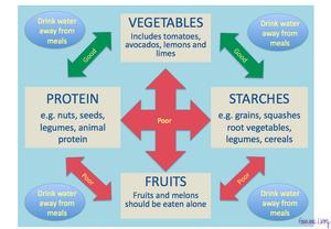 Grace Van Berkum-Gracious Living-Food Combining-Digestion