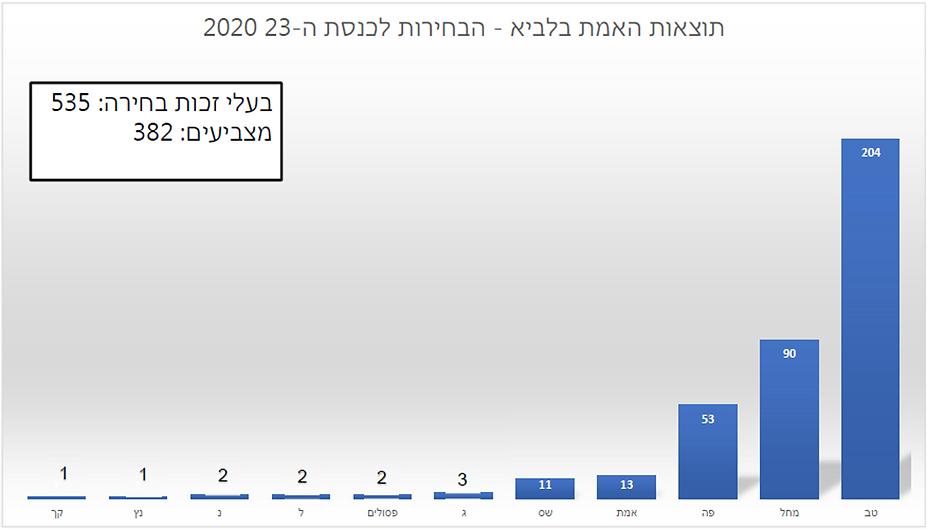 תוצאות הבחירות בלביא - מועד ג.png