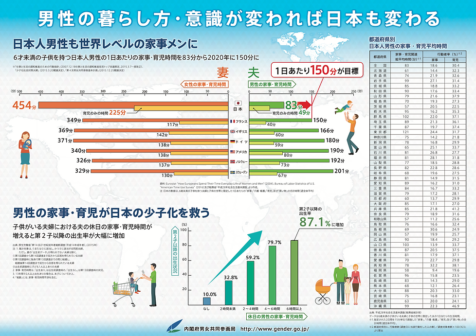男性の暮らし方、意識が変われば日本も変わる
