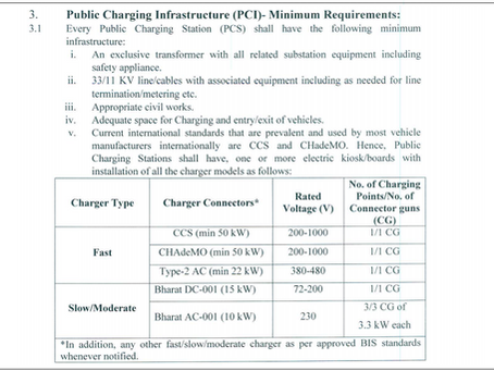 Cost and Revenue Analysis for a Public Charging System (PCS) in India.