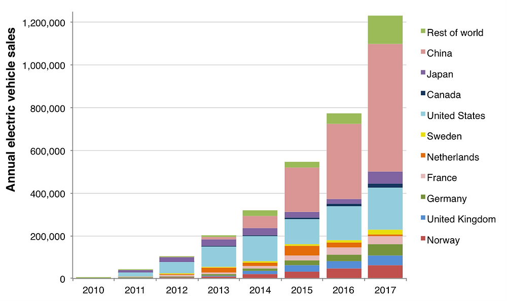 Global EV sales by year