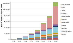 Global EV sales by year