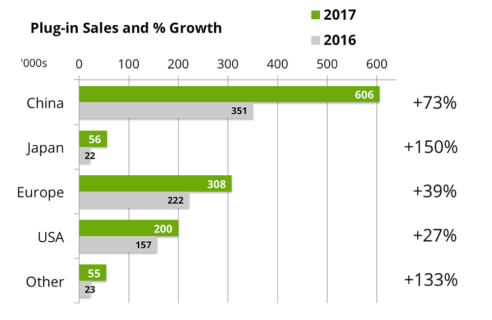 EV sales growth by country