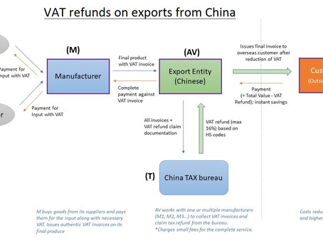 Did you know you can save up to 16% on imports from China through its VAT refund policy?