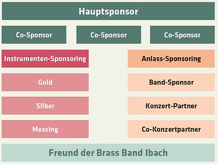 Sponsoring-Baukasten.PNG