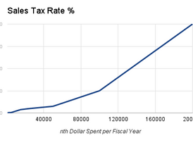 Potential Alternative Tax System- Curved National sales Tax