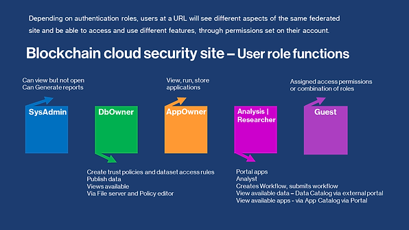 Blockchain cloud security site - user role functions