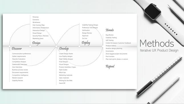 Methods, Iterative UX Product Design