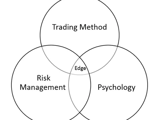 Trading breakouts with better edge