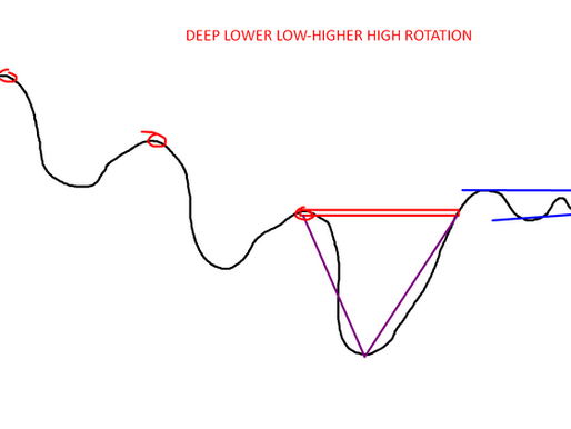 Deep lower low-higher high rotation