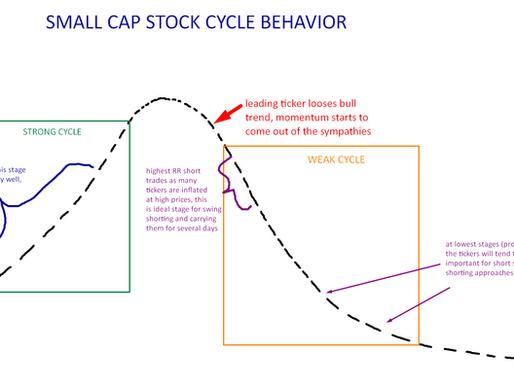 Small-cap stocks market cycles
