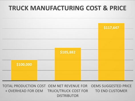 B2B aftermarket profitability - OEM versus its distributors