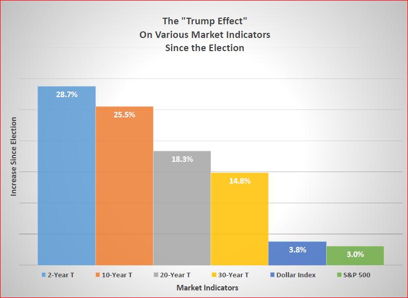 The Trump Effect - Market Performance Since Nov 8