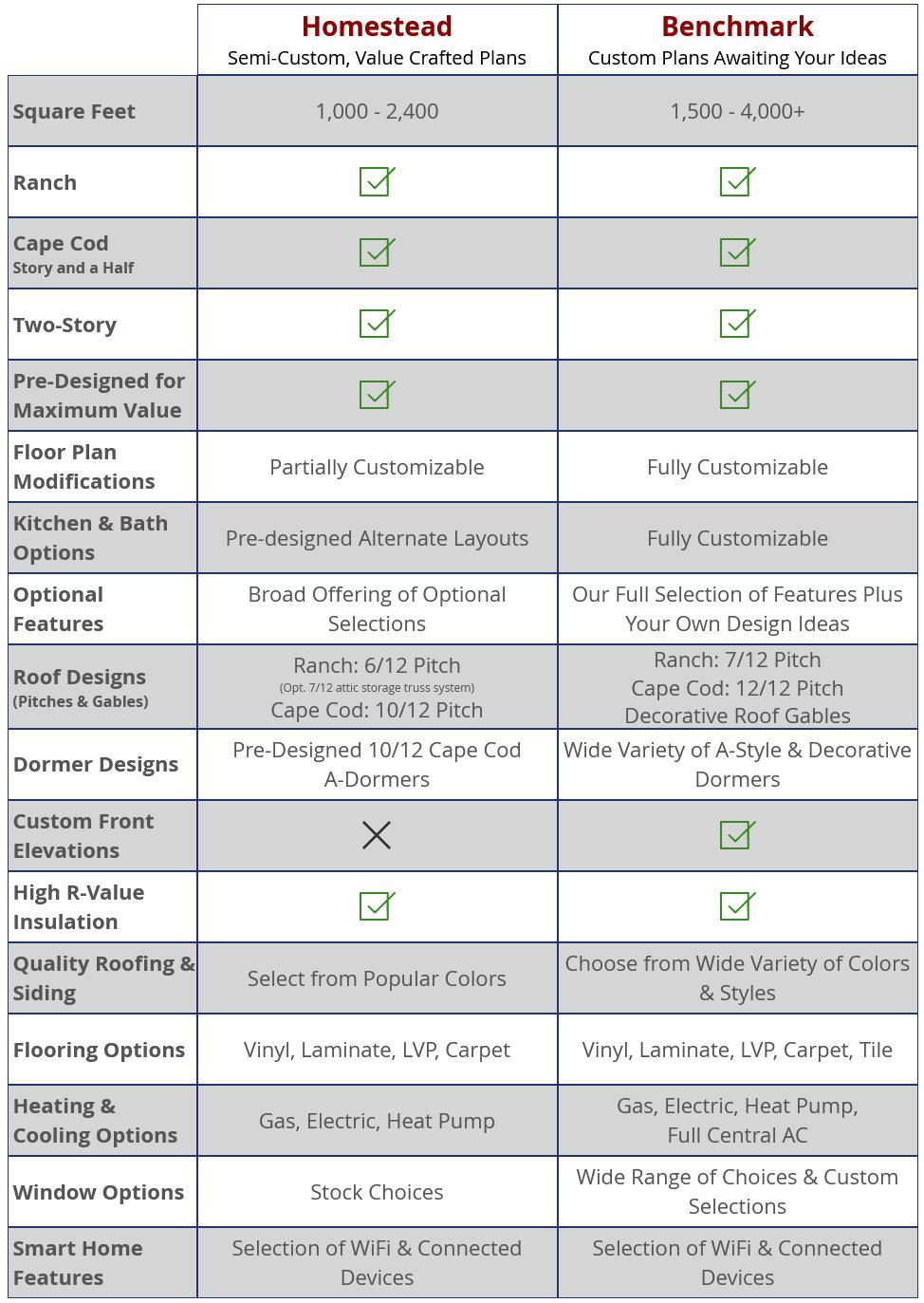 compare-floorplans-chart.jpg
