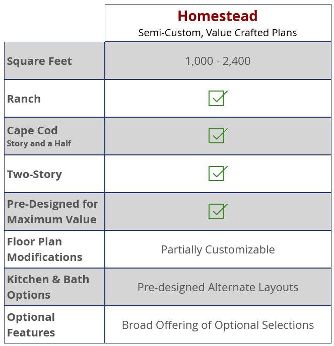 homestead-floorplans-chart.jpg