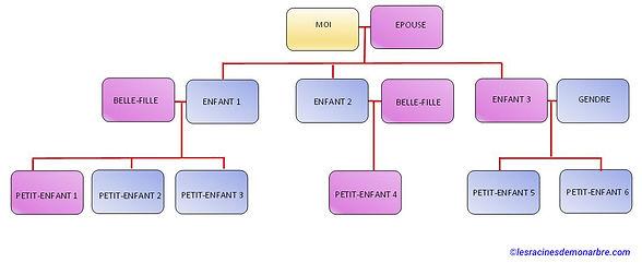 schéma arbre généalogique descendant