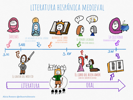 Literatura medieval hispánica