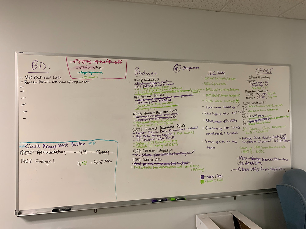 Down and dirty white board of all our work for 2 weeks