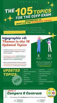 Infographic #2: The 105 Topics - 16 Updated Topics