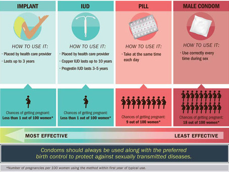 Just Announced - New & as Effective as the IUD?! New Birth Control Method!