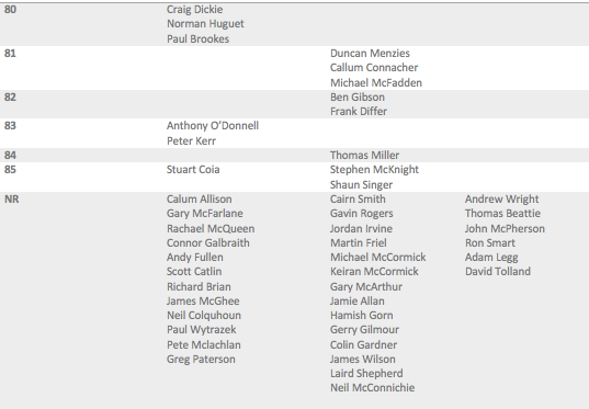 Crail final results