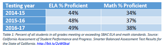 Proficiency of all CA Students.PNG