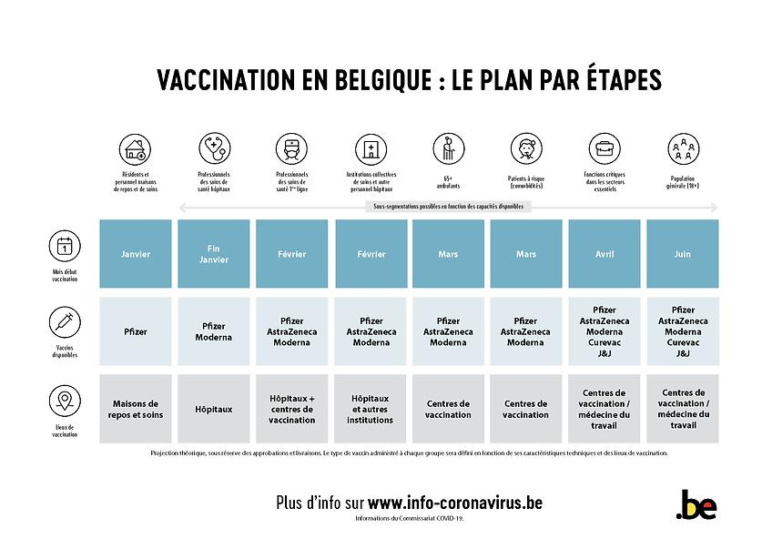 Plan de vaccination belge
