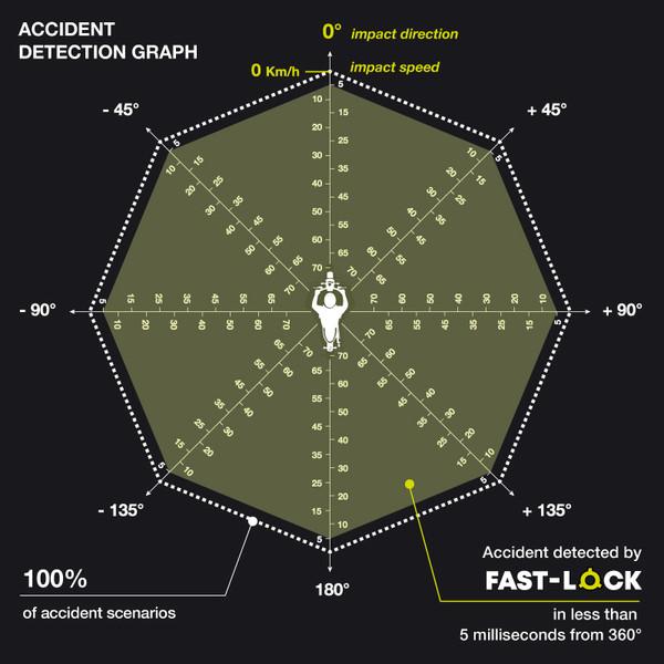 Accident Detection Graph